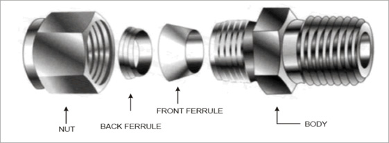 Ferrule Tube Fittings Construction